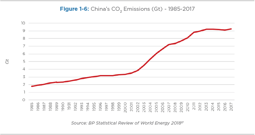 Figure 1-6: China's CO2 Emissions (Gt) - 1985-2017