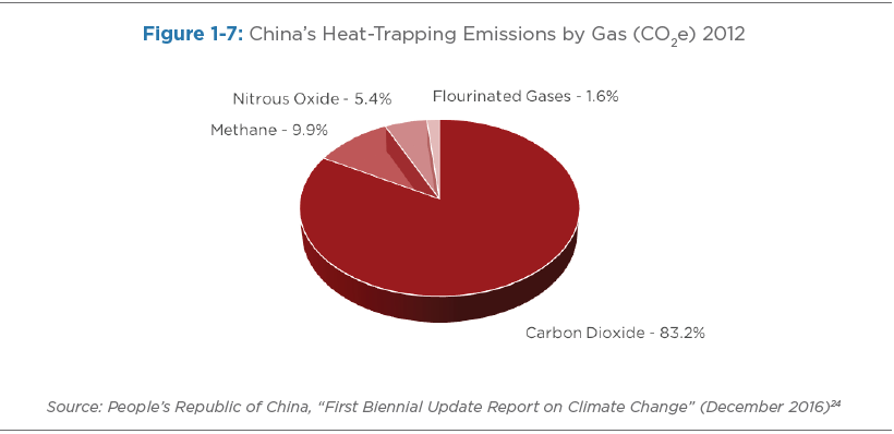 Figure 1-7: China's Heat-Trapping Emissions by Gas (CO2e) 2012