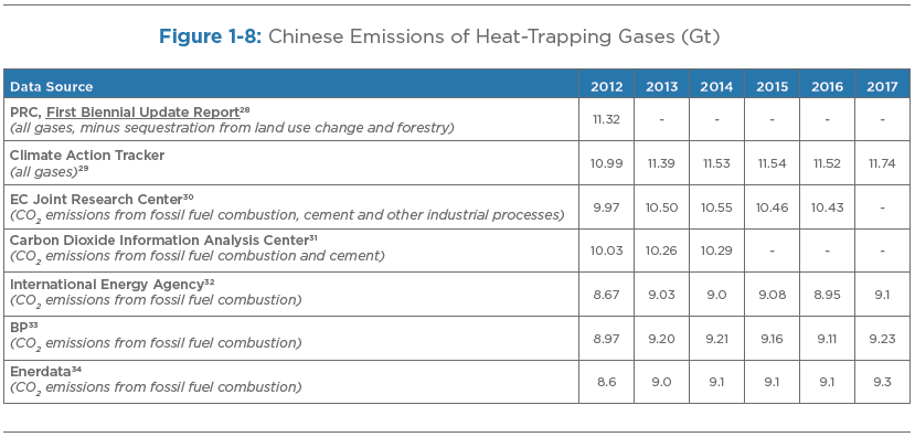 Figure 1-8: Chinese Emissions of Heat-Trapping Gases (Gt)