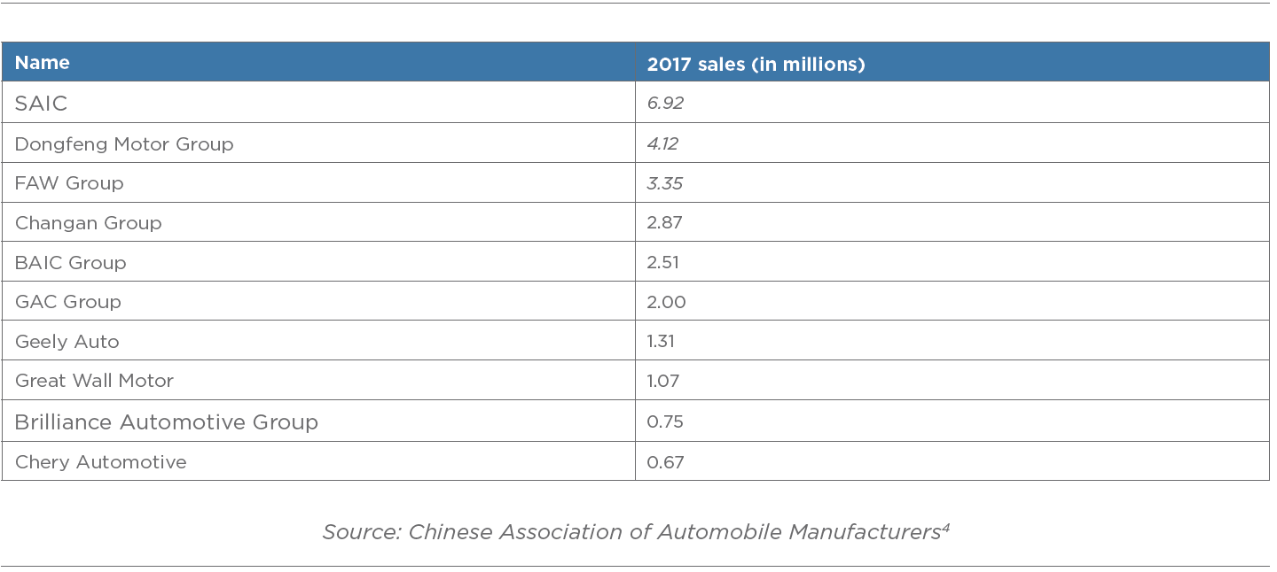 Top 10 Chinese Vehicle Manufacturers