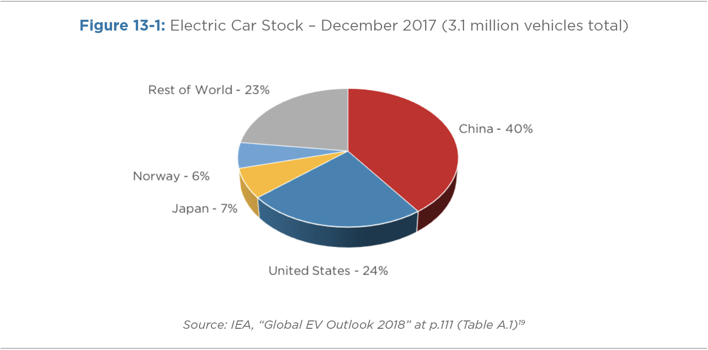 Figure 13-1: Electric Car Stock- December 2017 ( 3.1 million vehicles total)