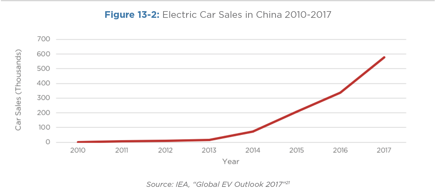 Figure 13-2: Electric Car Sales in China 2010-2017