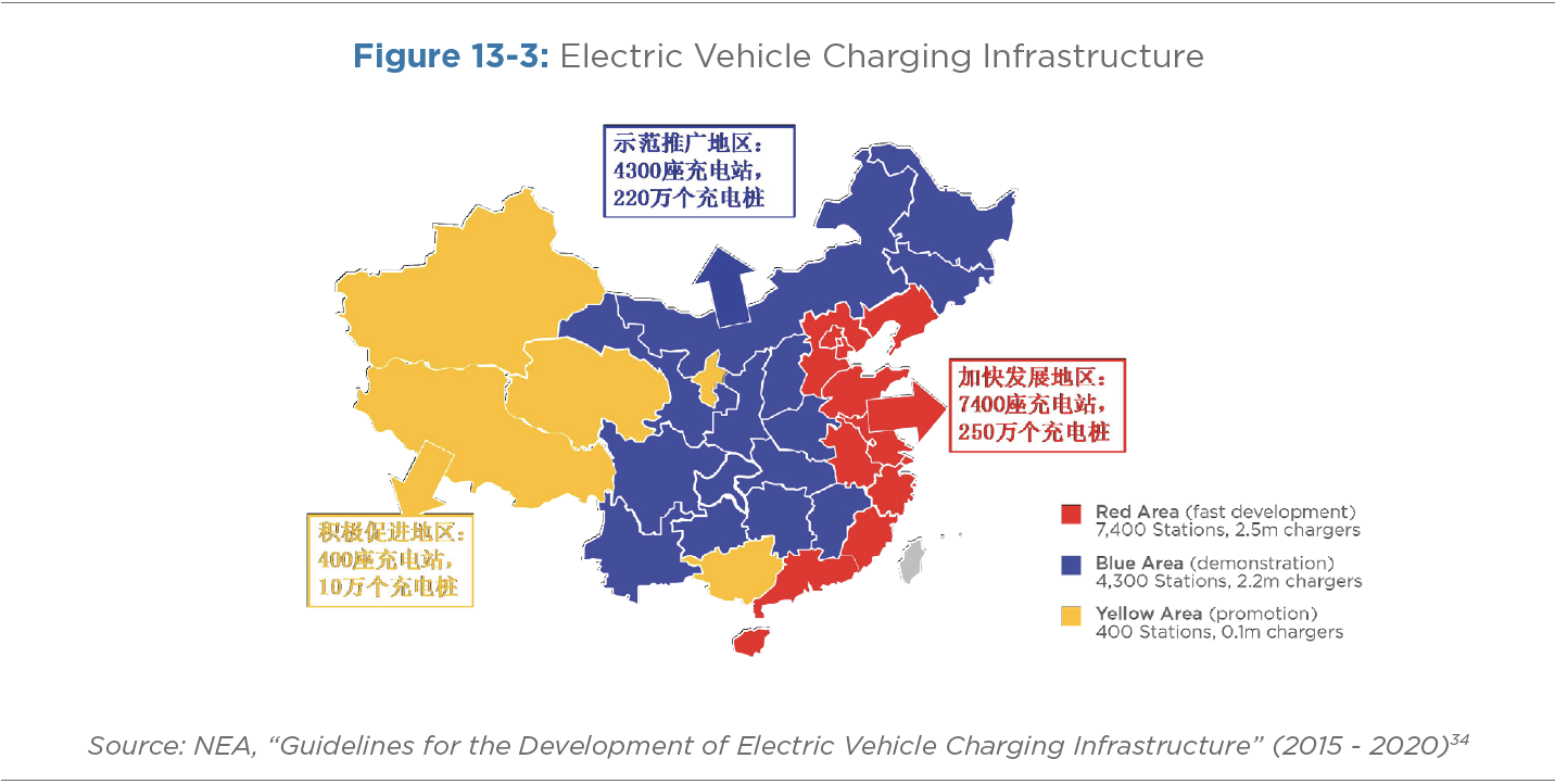 Figure 13-3: Electric Vehicle Charging Infrastructure
