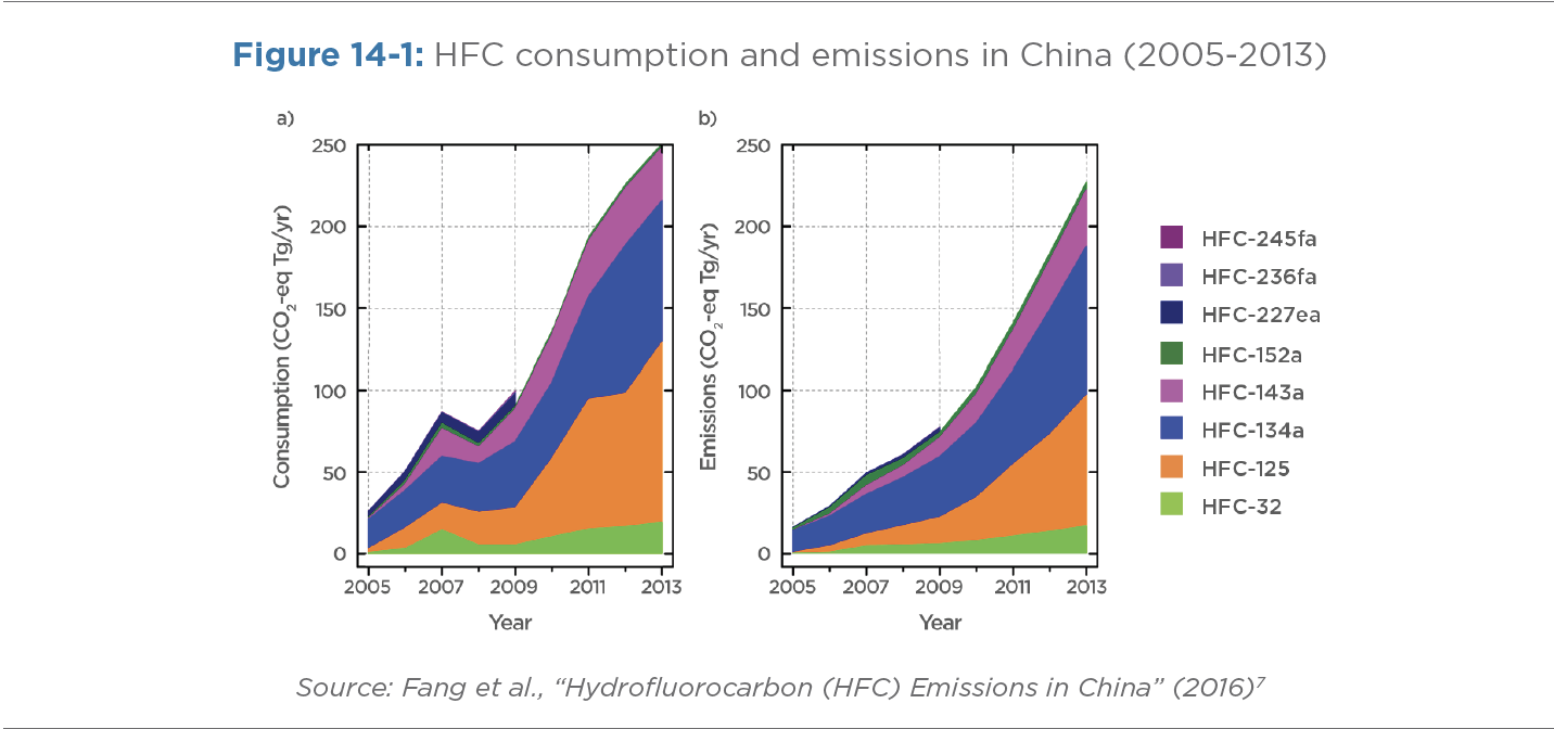 Figure 14-1: HFC consumption and emission in China (2005-2013)