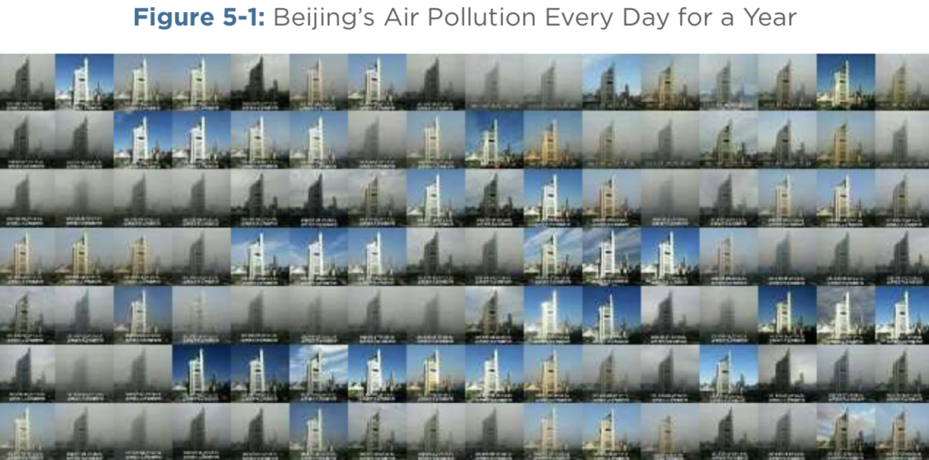 Source: Zou Yi, (November 2014), https://petapixel.com/2014/11/14/ one-years-worth-pictures-highlight-horrible-air-pollution-beijing/