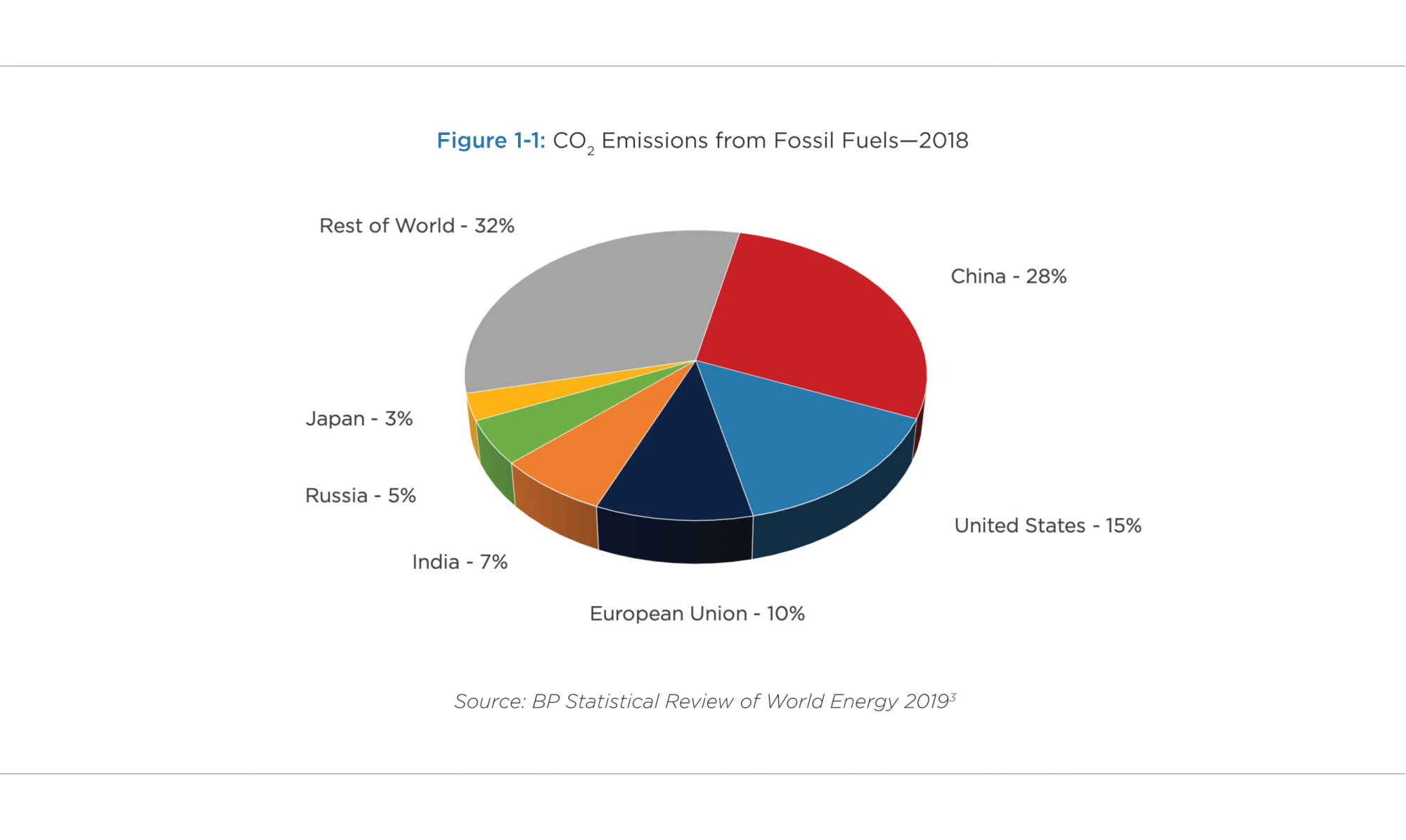 Figure 1-1: CO2 Emissions from Fossil Fuels—2018