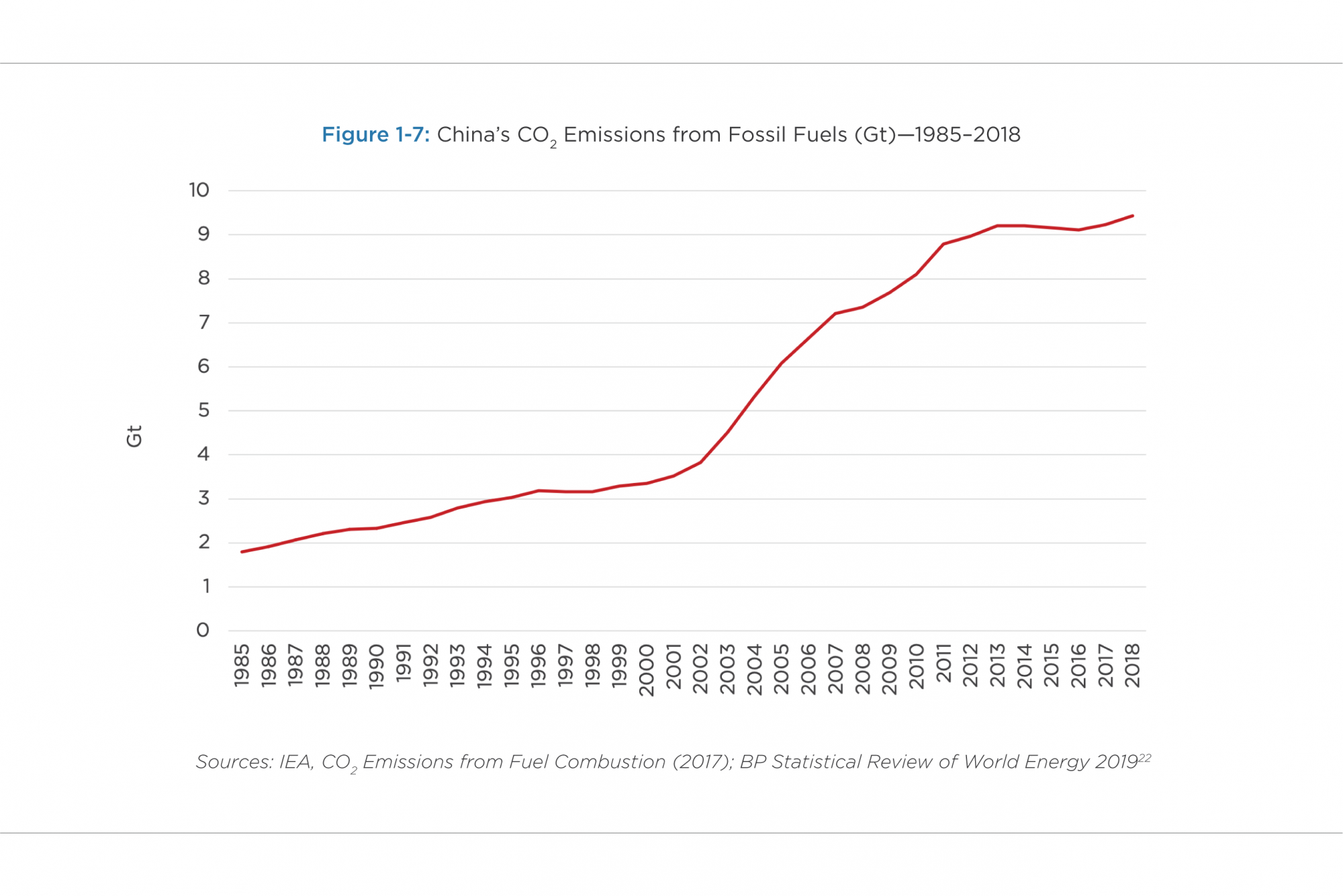 China's CO2 Emissions from Fossil Fuels (Gt)—1985–2018