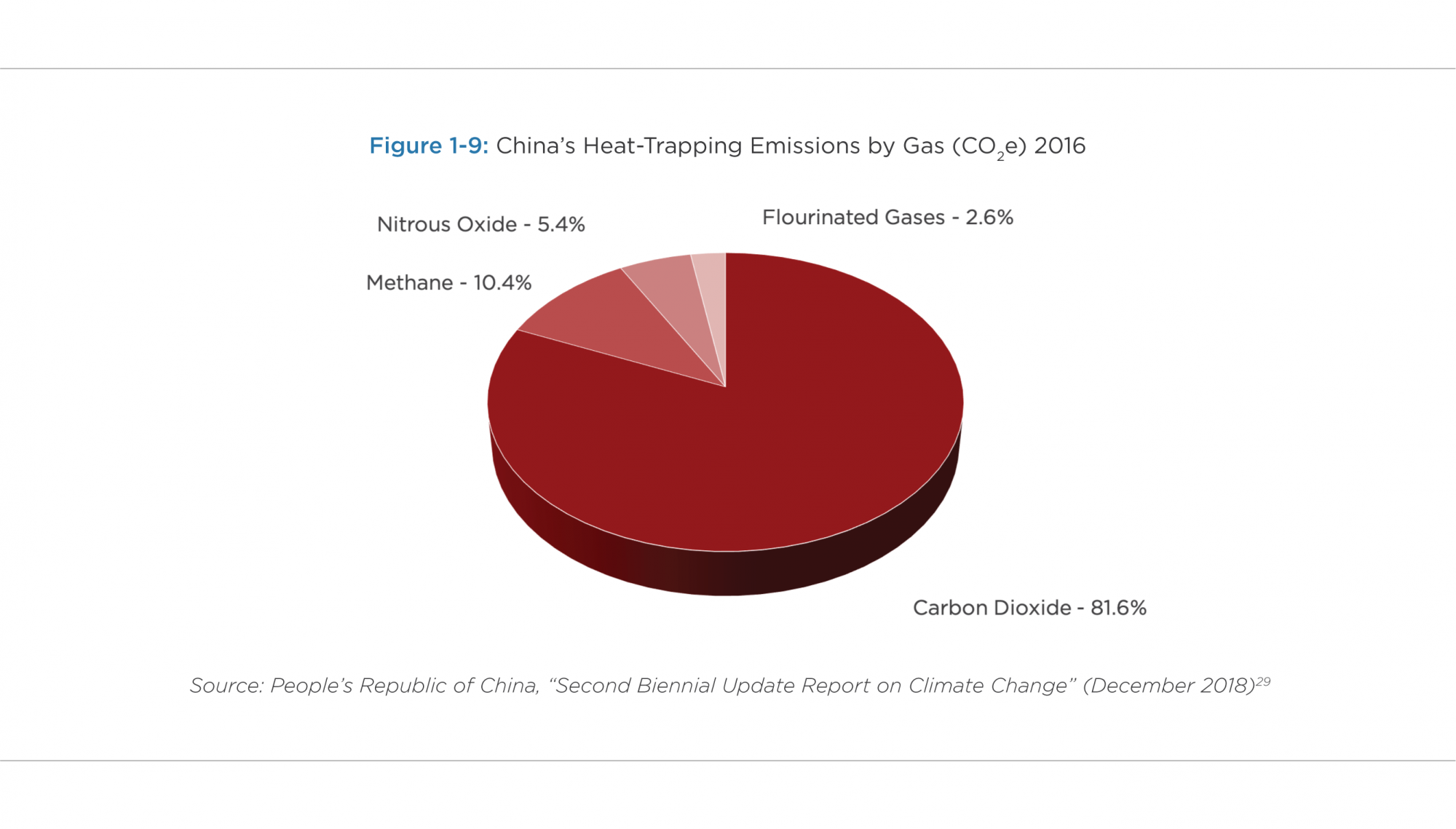 China's Heat-Trapping Emissions by Gas (CO2e) 2016