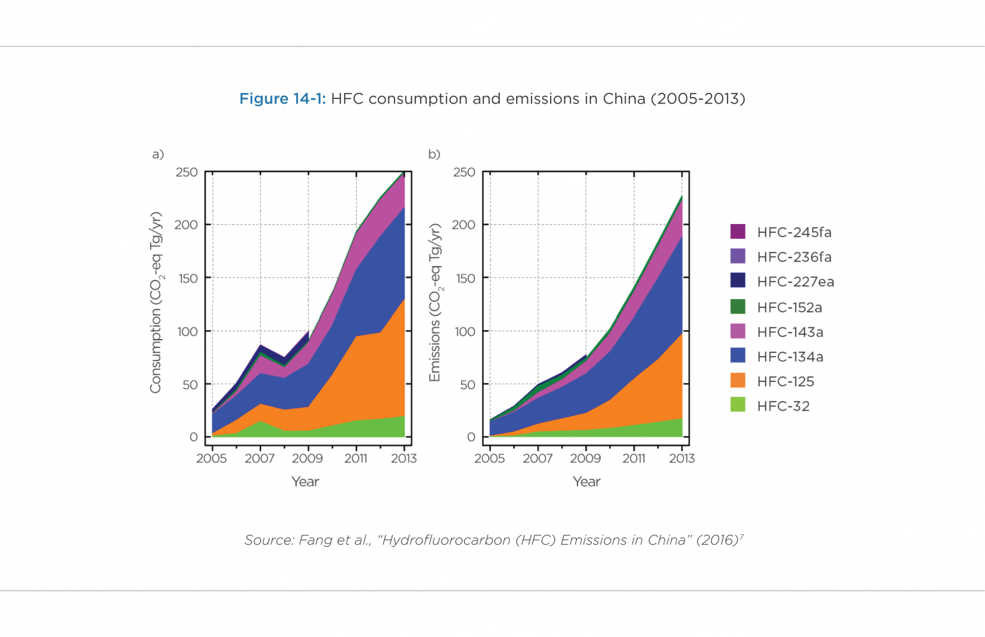 Figure 14-1: HFC consumption and emissions in China (2005-2013)