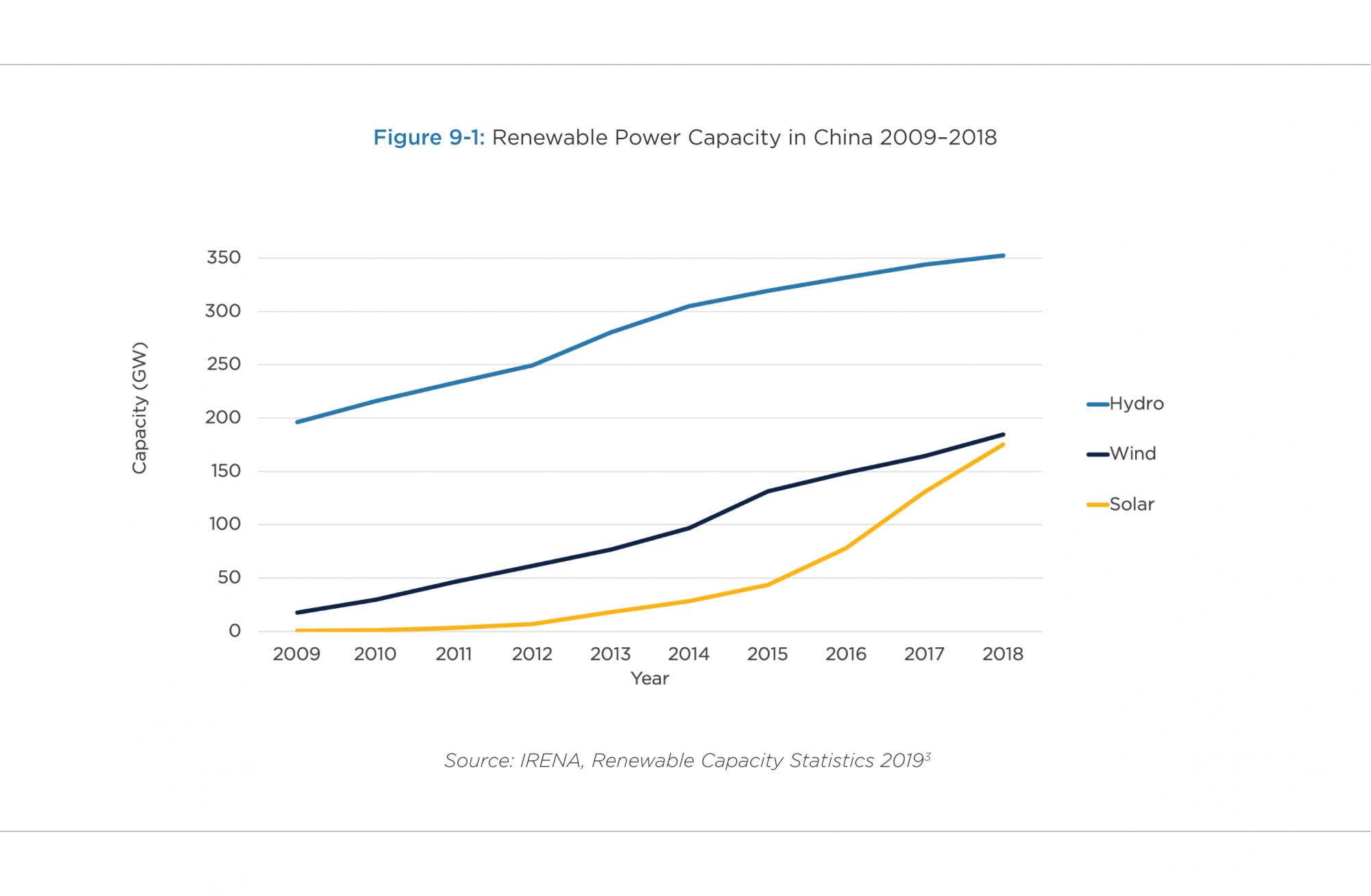Figure 9-1. Renewable Power Capacity in China 2009–2018[3]